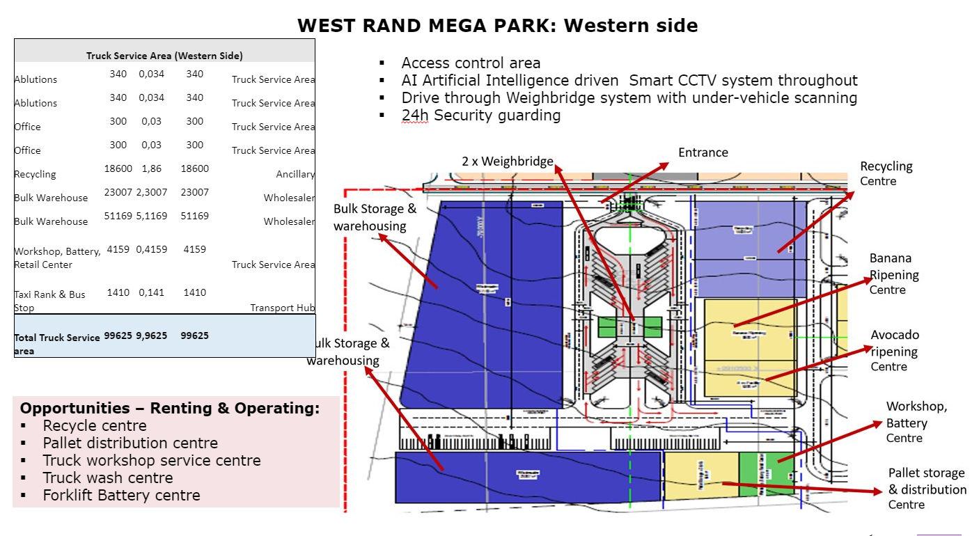 west rand mega park western side